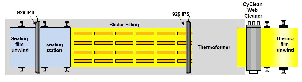 Contamination and Process Issues During Blister Packing