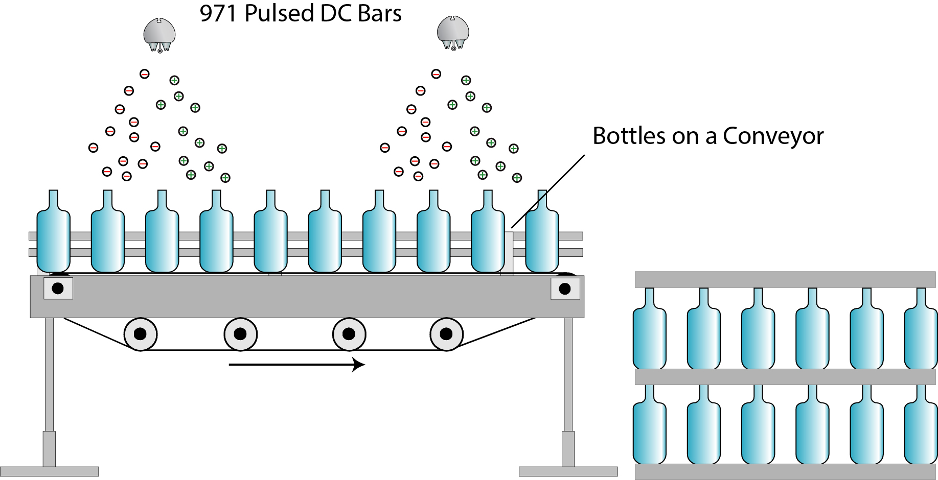 Static Control During Conveying & Palletising Of Bottles