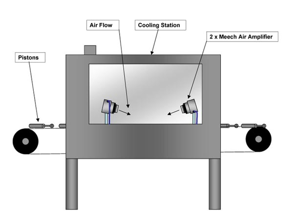 Cooling Using Air Amplifiers