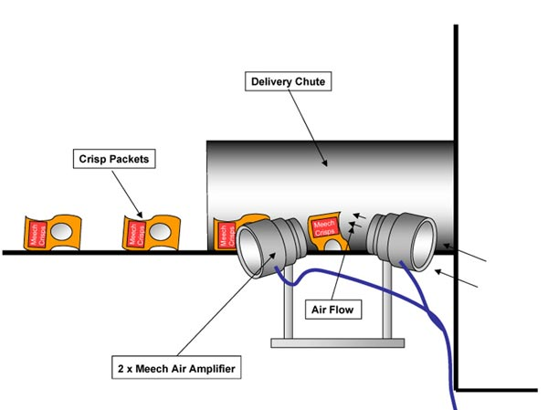 Product Moving using Air Amplifiers
