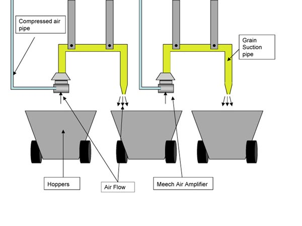 Transfer of Material using Air Amplifiers