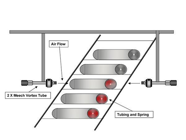 General Cooling using Vortex Tubes