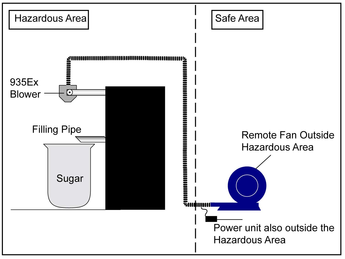 Controlling Fire Risk During Processing Of Sugar