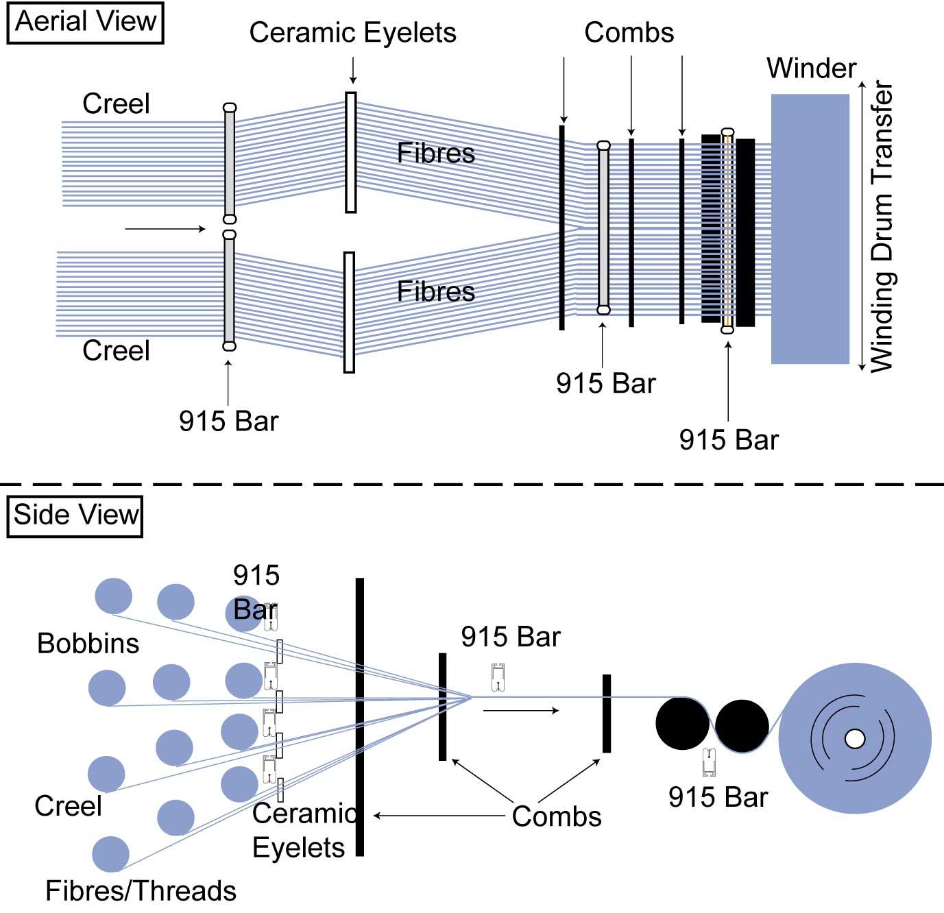 Control de Estática en rebobinadora de hilo